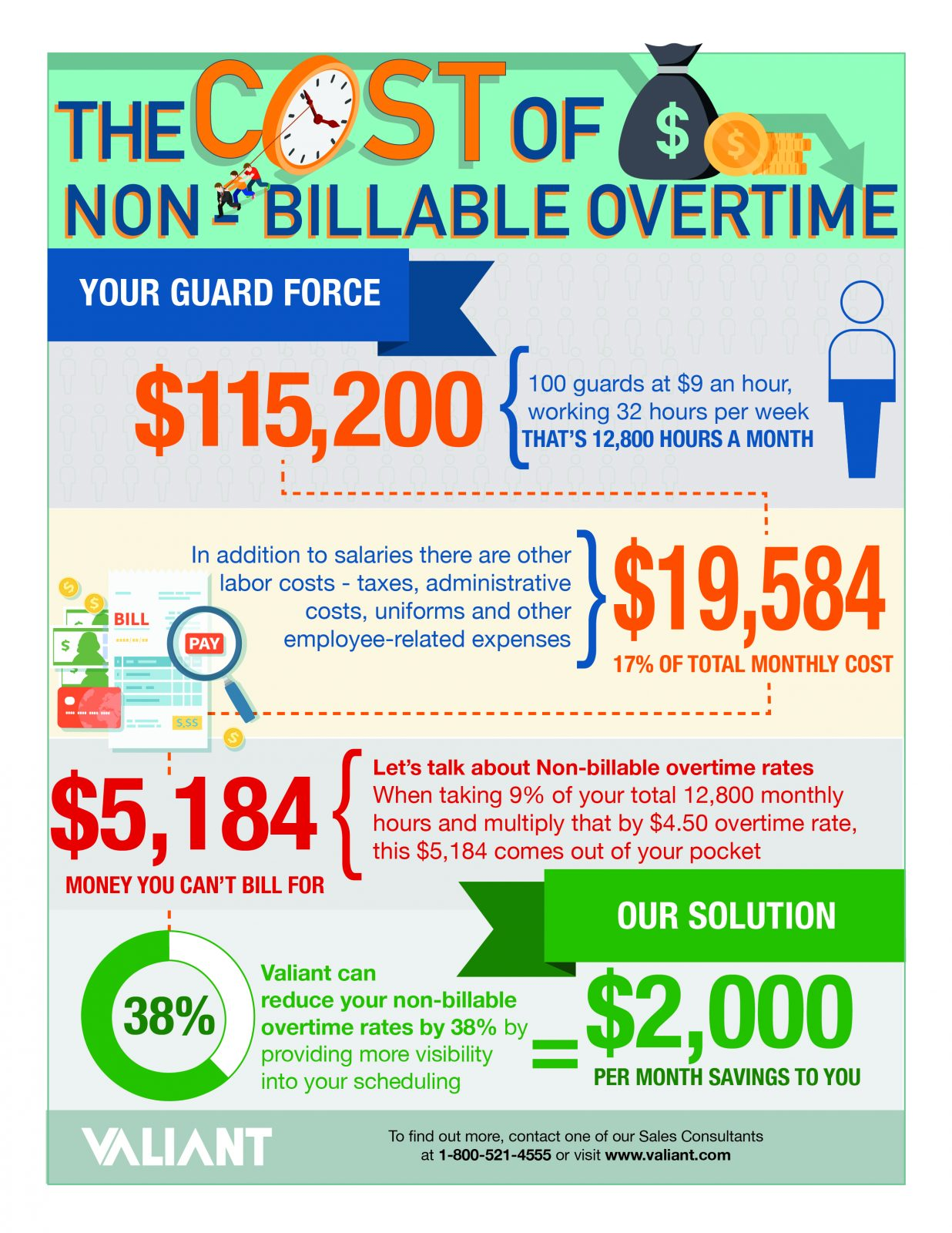The Cost of Non-Billable Overtime