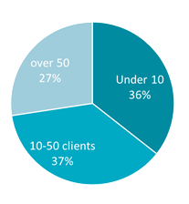 Number of clients