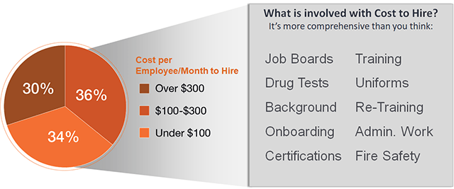 Cost To Hire