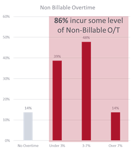 NonBillable Over Time