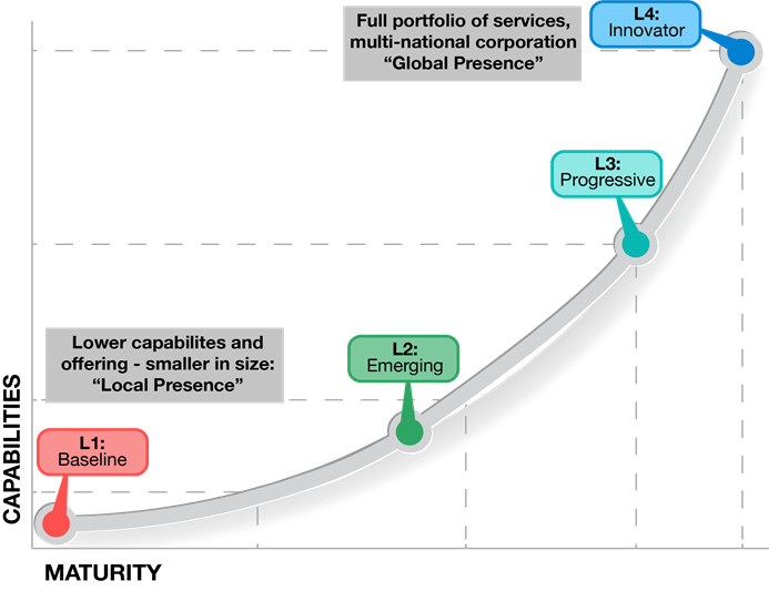 Security Market Growth Curve