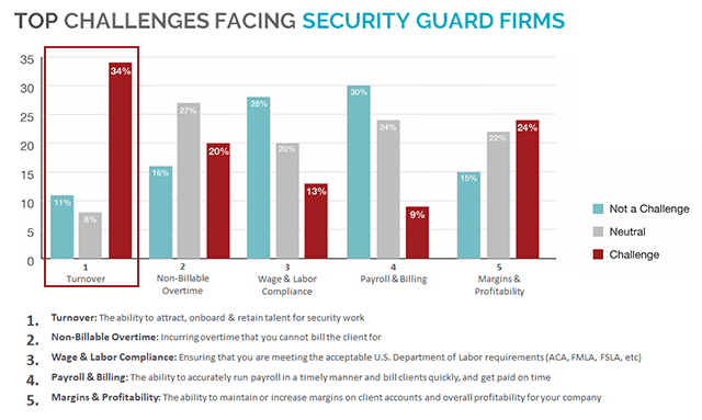 Top Trends in Security Workforce Management