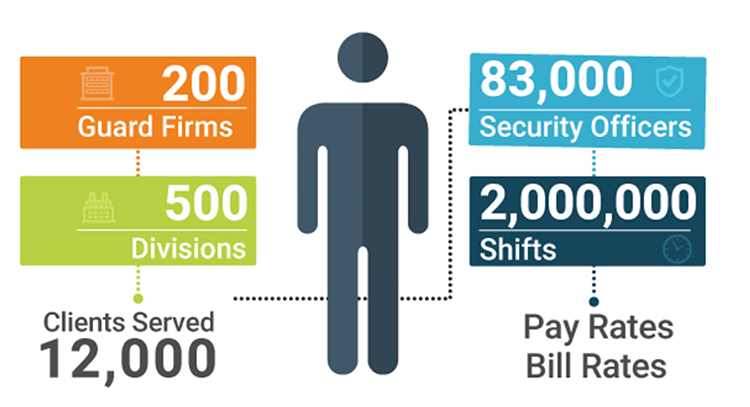 Pay Rate Bill Rate Security Officers